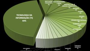 Fusões e aquisições: 139 transações em maio/21