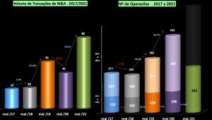 TI  RADAR de Fusões e Aquisições, em maio/2021