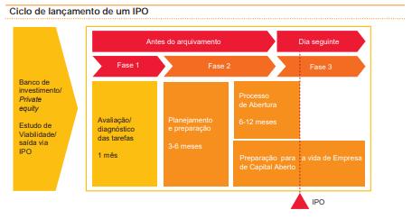 o que é IPO