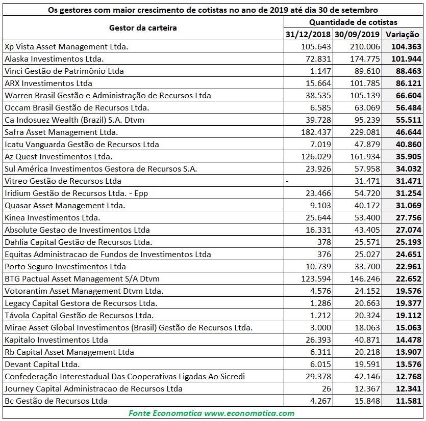 Gestora XP Vista Asset registra crescimento de 104 mil cotistas no ano de 2019