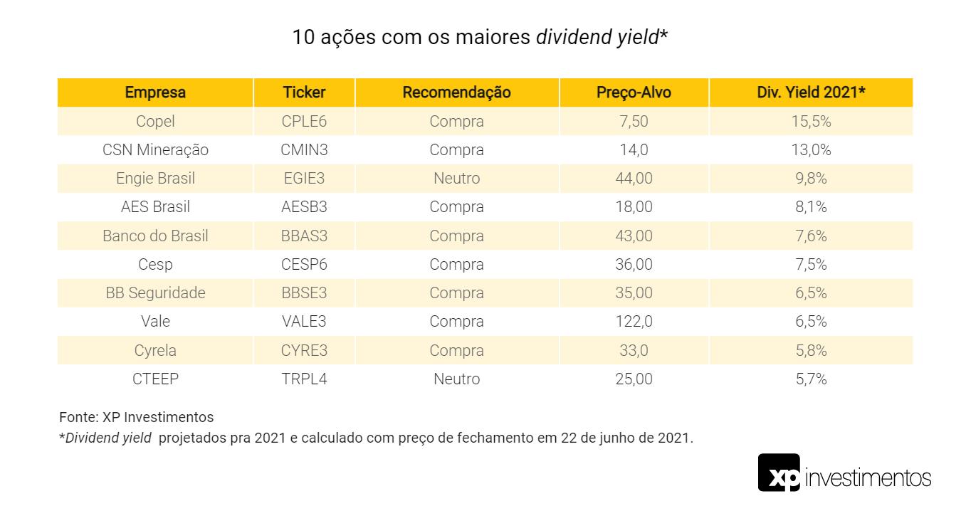 Maiores pagadores de dividendos da XP em queda no dia 22 de junho